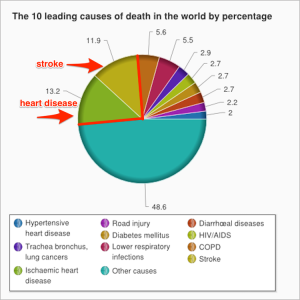 Causes of death worldwide